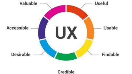 什么是UX(用户体验)?如何提升它?
