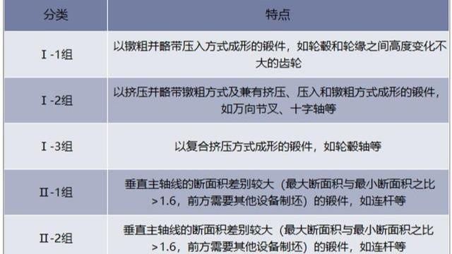 2018年中国锻件行业发展现状及影响锻件行业发展的因素分析