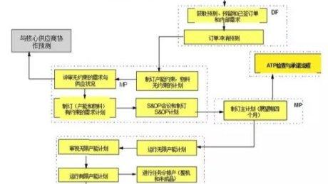 S&OP计划流程