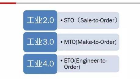 工业4.0以个性化定制为起点?还是以机械行业为起点?