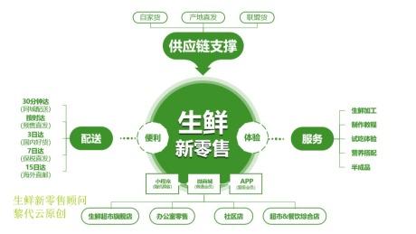 深度报告 生鲜电商行业变局/附生鲜O2O新零售解决方案