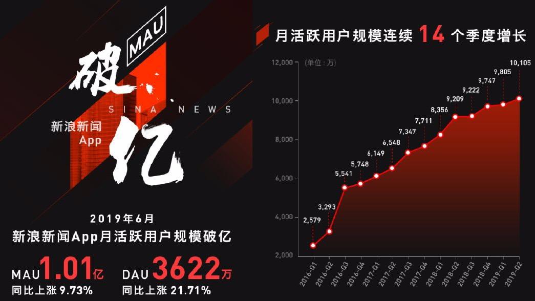 """新浪新闻APP月活破亿,AI数据生态""""战力""""几何?"""