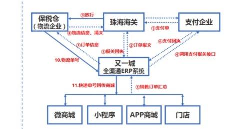 做进口跨境哪个ERP系统好用