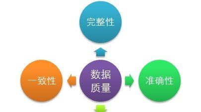 大数据分析平台安全评估的五大要素