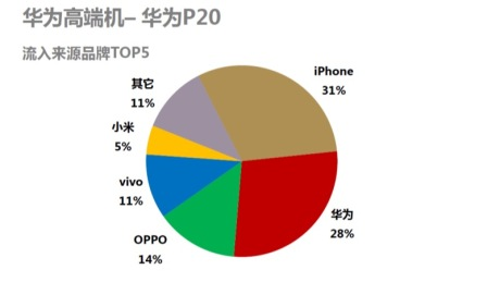 为何说华为将成为5G手机赢家,苹果最危险