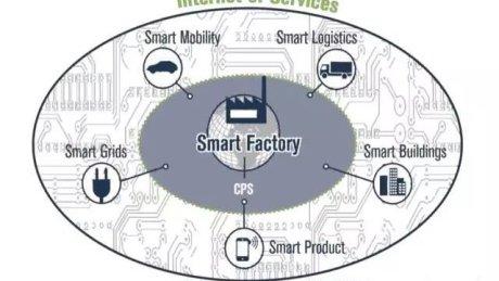 工业4.0概念的定义需要跳出工业范畴