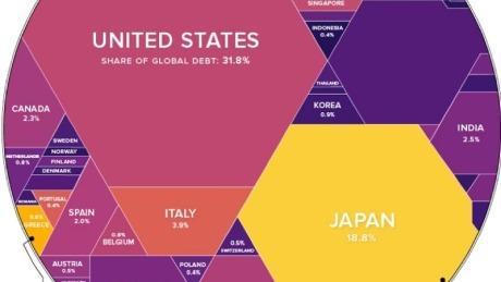 2019年中国债务的国际比较