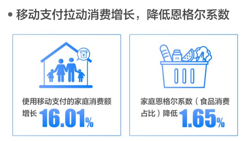 <em>移动支付</em>拉升消费16%,农村消费增长超过城市
