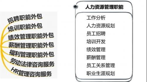 人力资源外包根据HR管理职能的七大分类