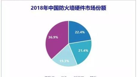2018年中国IT安全硬件市场规模为35.3亿美元
