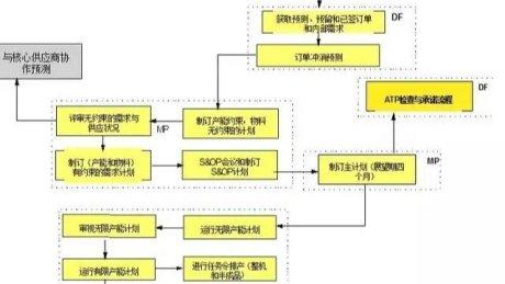 S&OP系统工具