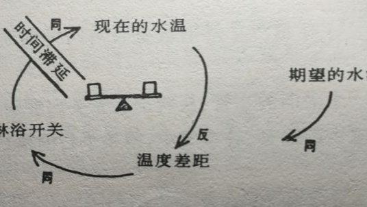 第五项修炼中的闭环原理