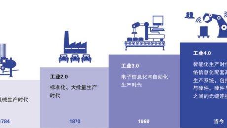 社会分工——工业革命的主线