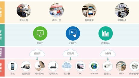 """FEC筷云助力青岛,""""互联网+政务""""倾力打造智慧社区"""