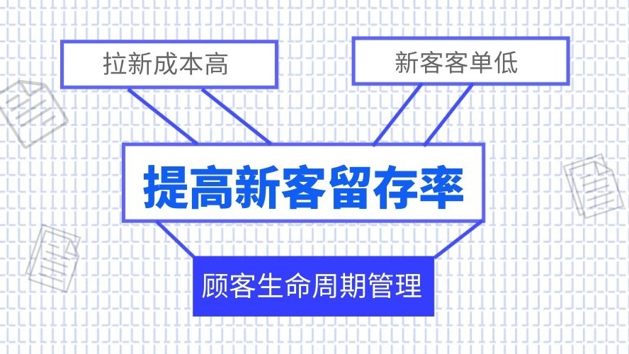 快速交友指南—CRM如何留存新客?