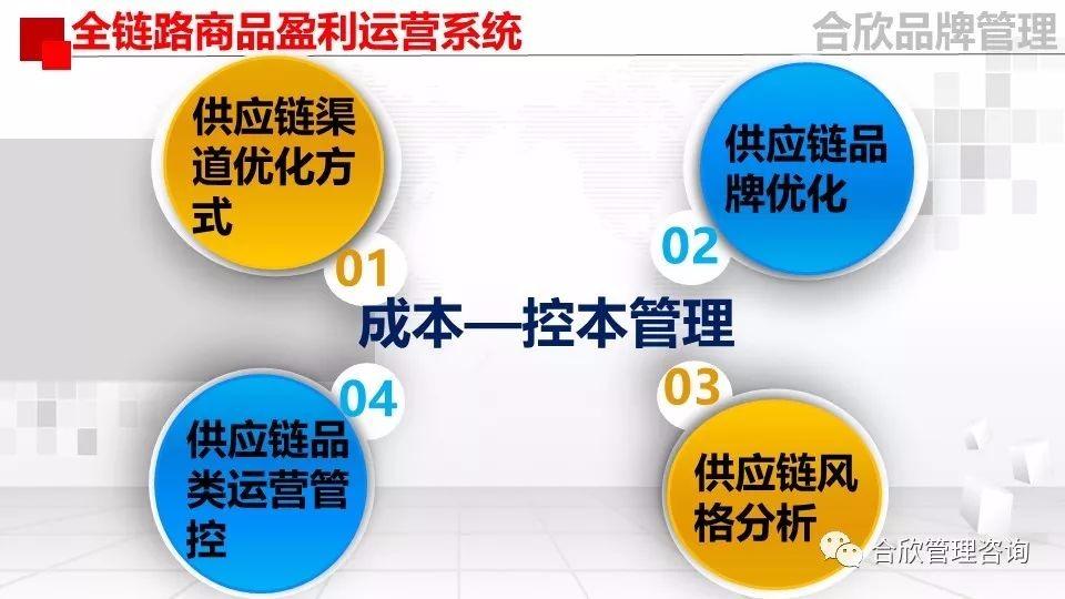 全链路商品盈利运营系统