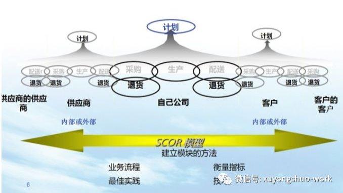 供应链管理系列文章之-供应链管理的目的