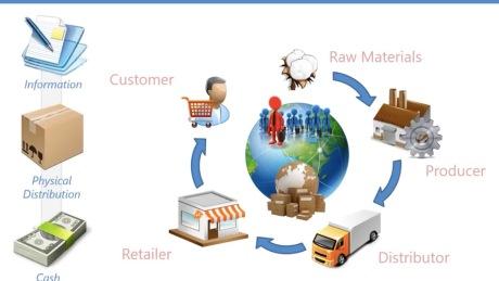 供应链管理和物流