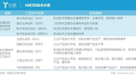 UNIZ李厚民:3D打印唯快不破,5G落地助推行业发展