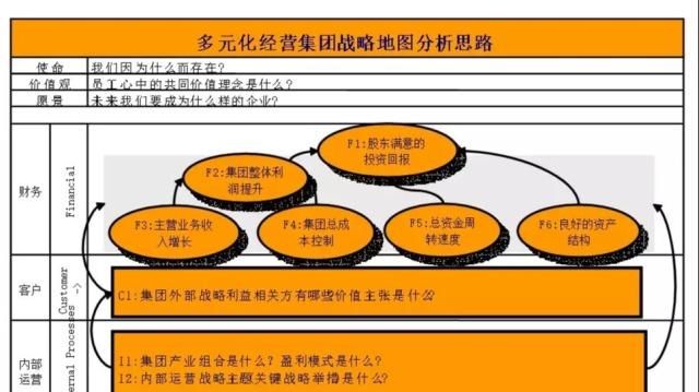 多业务组合集团战略(利益相关者)客户分析
