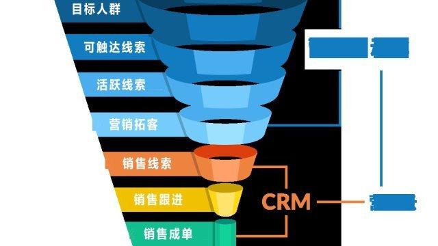 一张图告诉你营销自动化、CRM和营销云有什么区别