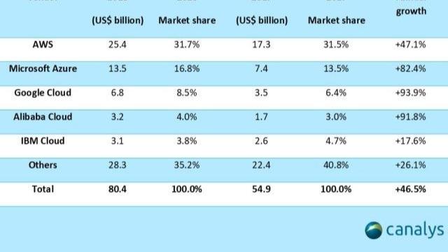 阿里云困境,国内市场份额见顶,营收增速放缓