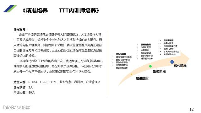 《精准培养——TTT内训师培养》