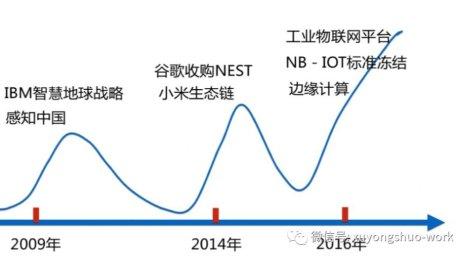 物联网发展趋势系列之十二(2018)