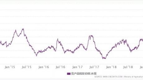 果蔬涨价潮下,产业互联网是拼多多、汇通达们的巴别塔?