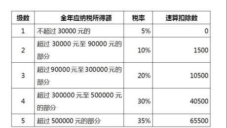 内蒙古互联网信息技术行业个人独资企业核定征收综合税率4.6