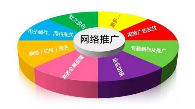 针对企业营销推广最值得关注的九大营销策略