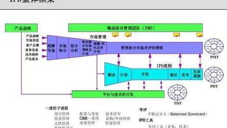 【音频】构建IPD研发体系-第一讲