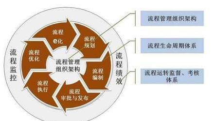 企业流程管理项目方法与思路