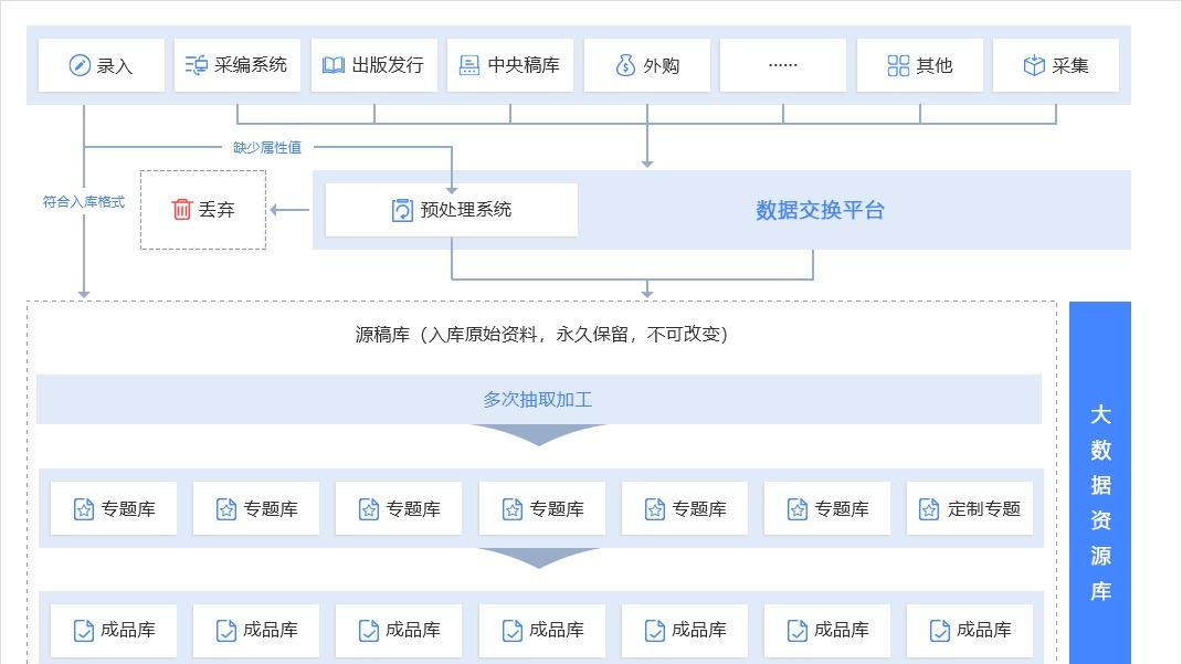 经纬媒体中央数据库平台