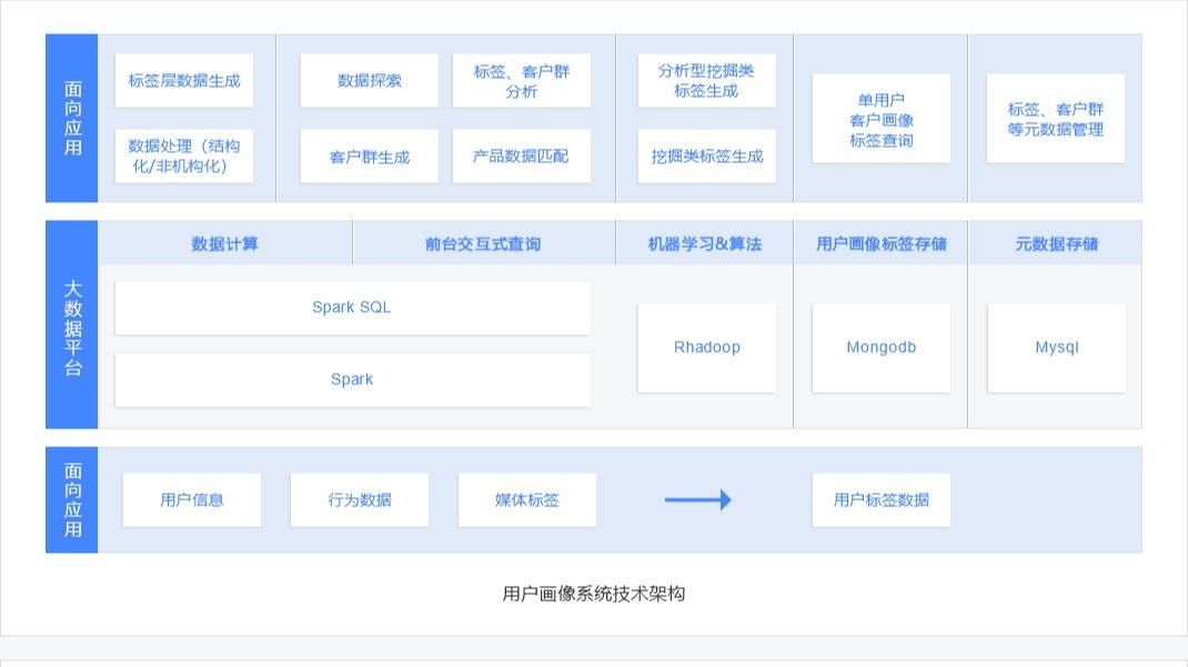 经纬用户画像与智能推荐系统