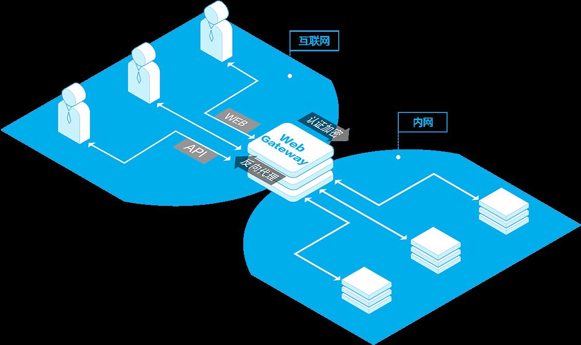 应用安全认证网关(Web Gateway)