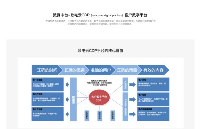 欧电云CDP客户数字平台