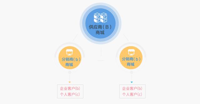 """垂直行业""""供应链生态数字化""""云解决方案"""